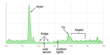 Suivi et analyse des consommations des bâtiments un autre service de Bicyclopresto